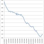 chartweekly-2009-04-11