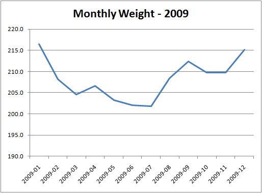 chart-montly-weight-2009